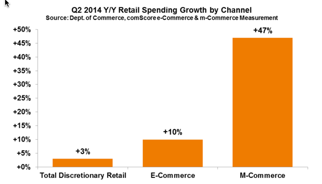 Q2 2014 Retail Spending Growth by Channel