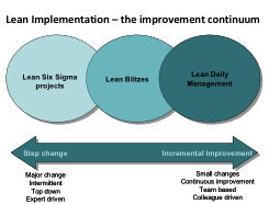 lean_article_diagram